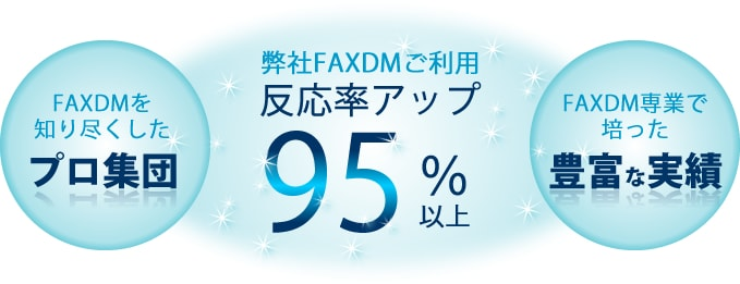 FAXDM専業で培った豊富な実績を持つFAXDMを知り尽くしたプロ集団の安心フォロー体制によるFAXDMで反応率アップ90%以上!